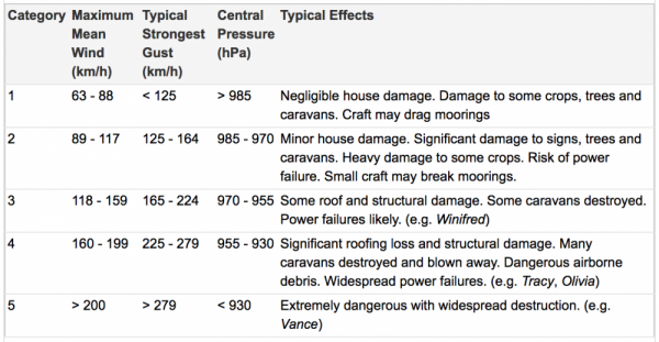 WA region tropical cyclone intensity scale table