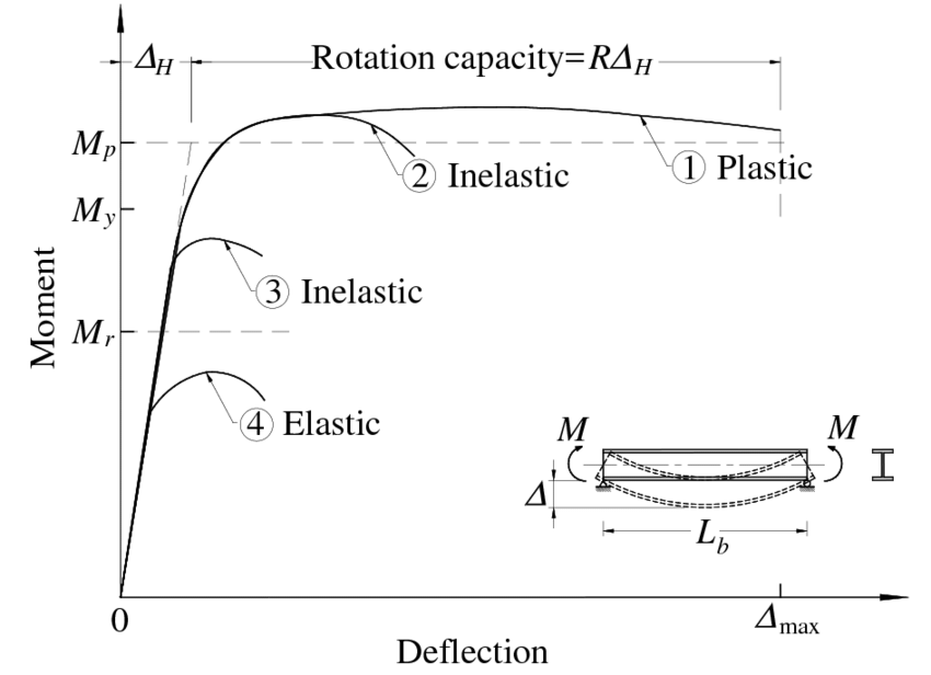 Beam behaviour in lateral-torsional buckling