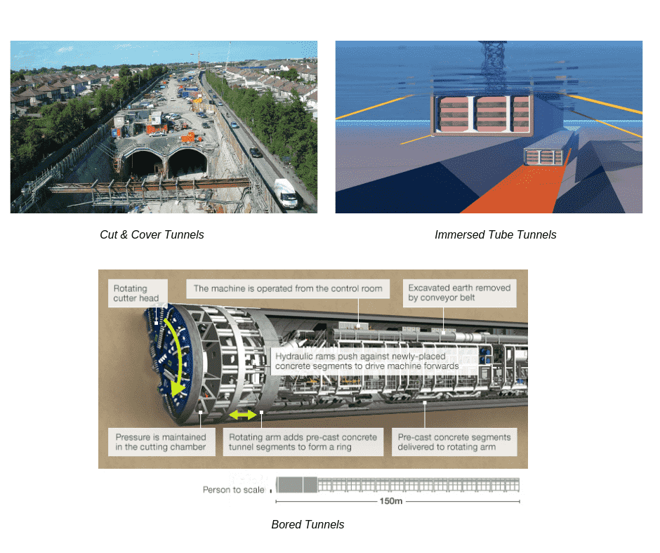 Types of Tunnels