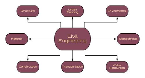 Civil-Engineering-Disciplines