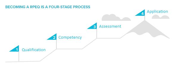 Registered Professional Engineer Process