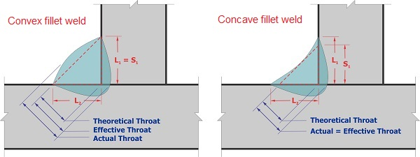 Structural welds - Convex & Concave